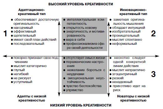 Рис. 1. Типология творческих людей по Исаксену и Дорвалю.