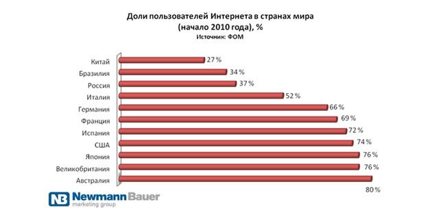 Сколько времени украинцы проводят с телефонами
